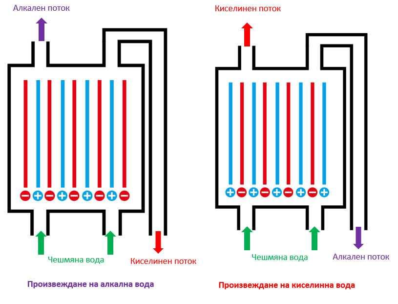 Производствона алкална и киселинна вода