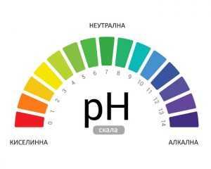 pH скала