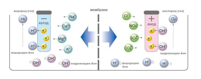 Електролиза