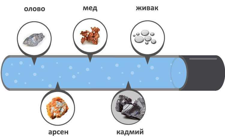 Тежки метали във водата