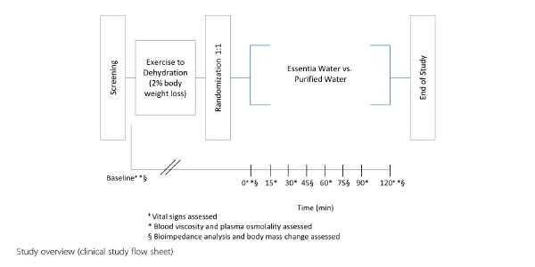 Факти за йонизираната вода