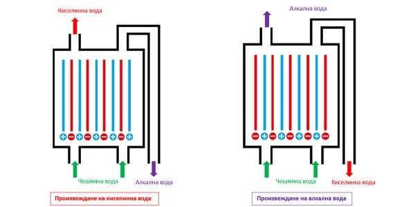 Как работи йонизаторът за вода
